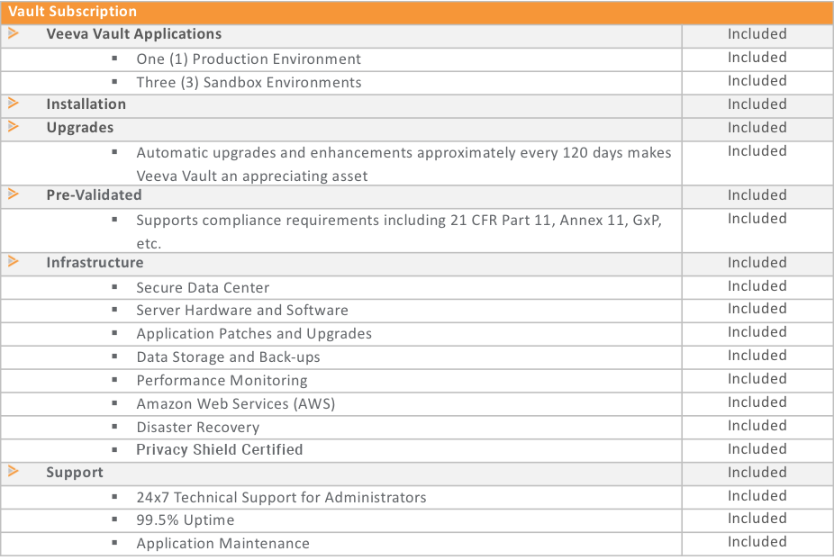 Veeva Vault Application Infrastructure and Support Services