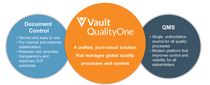 Veeva Quality One - Unified QMS & Document Control