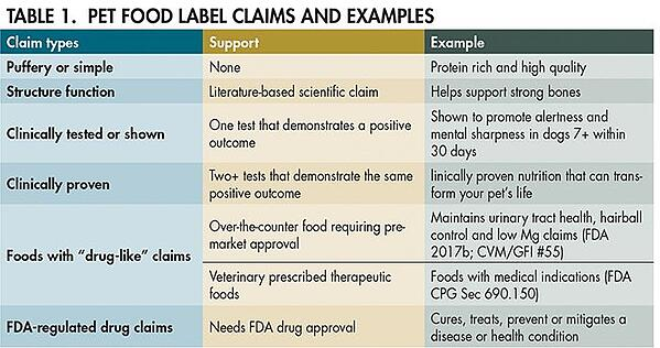 Pet Food Label Claims and Examples