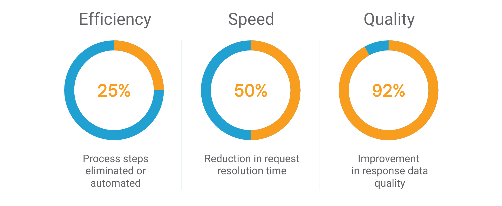 Regulatory Requests - Benefits: Increased Efficiency, Speed and Quality