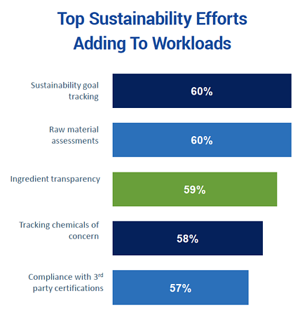 Top sustainability efforts adding to workloads