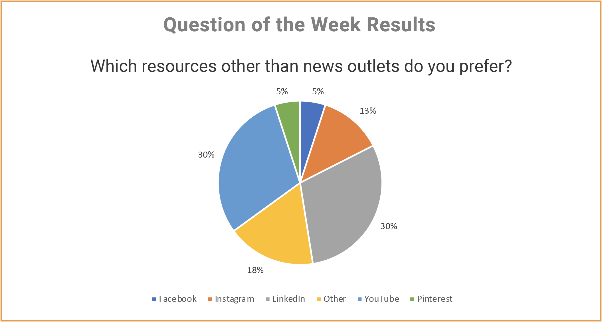 Question of the Week #2- results