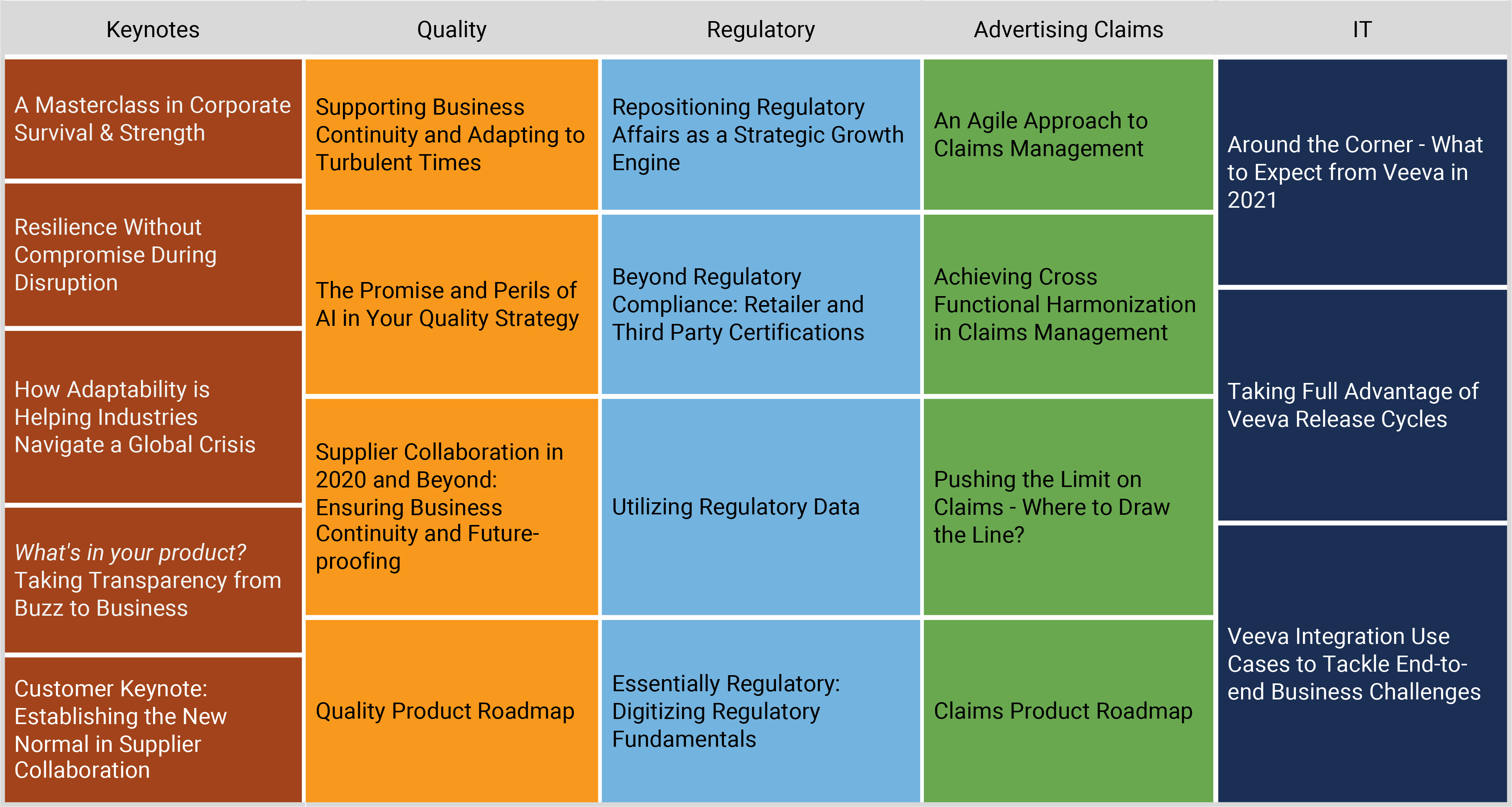 Veeva Quality & Regulatory Virtual Summit 2020 - On Demand Sessions