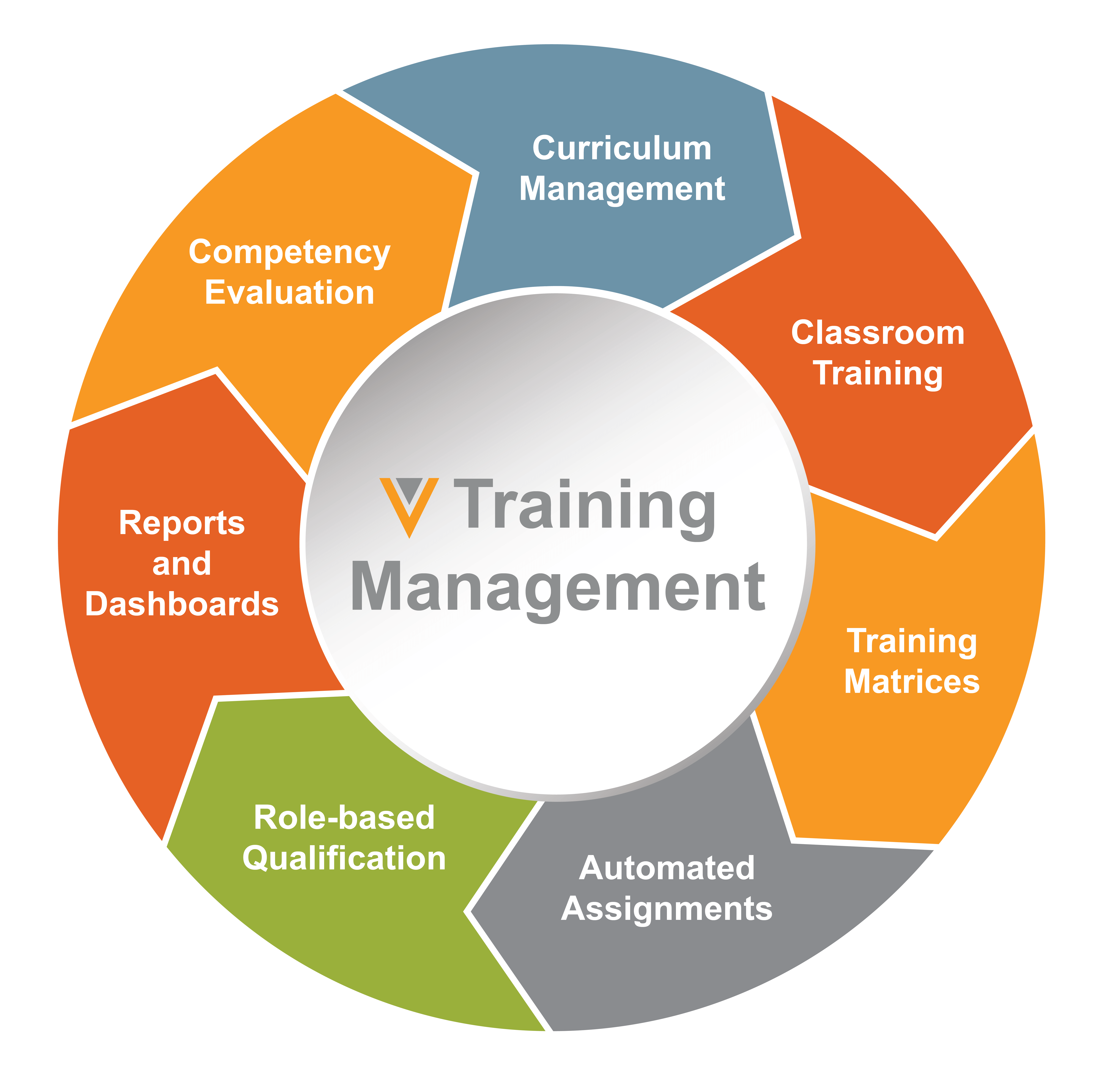 More Than 100 Companies Modernize Learning Management with Veeva Vault Training